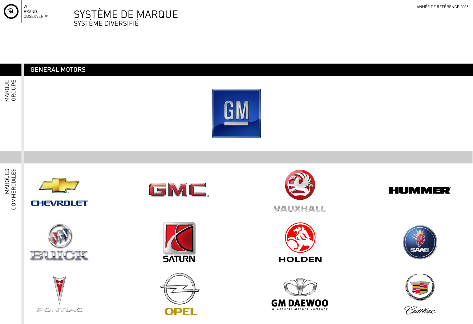 Marque general motors for General motors cars brands