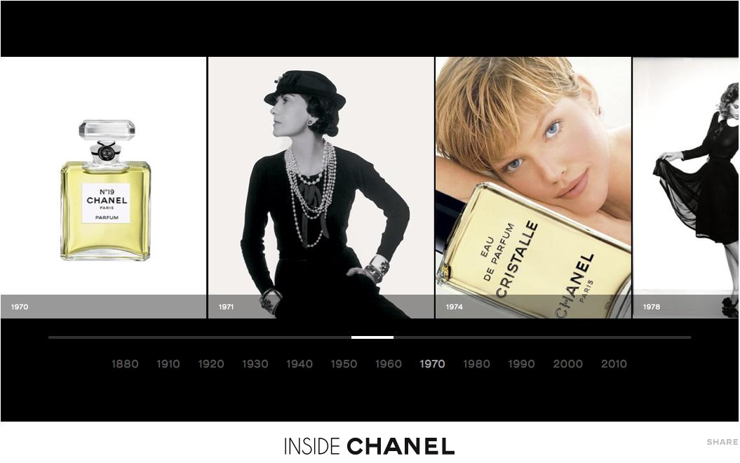 chanel d voile son histoire travers une timeline interactive wonderful brands. Black Bedroom Furniture Sets. Home Design Ideas