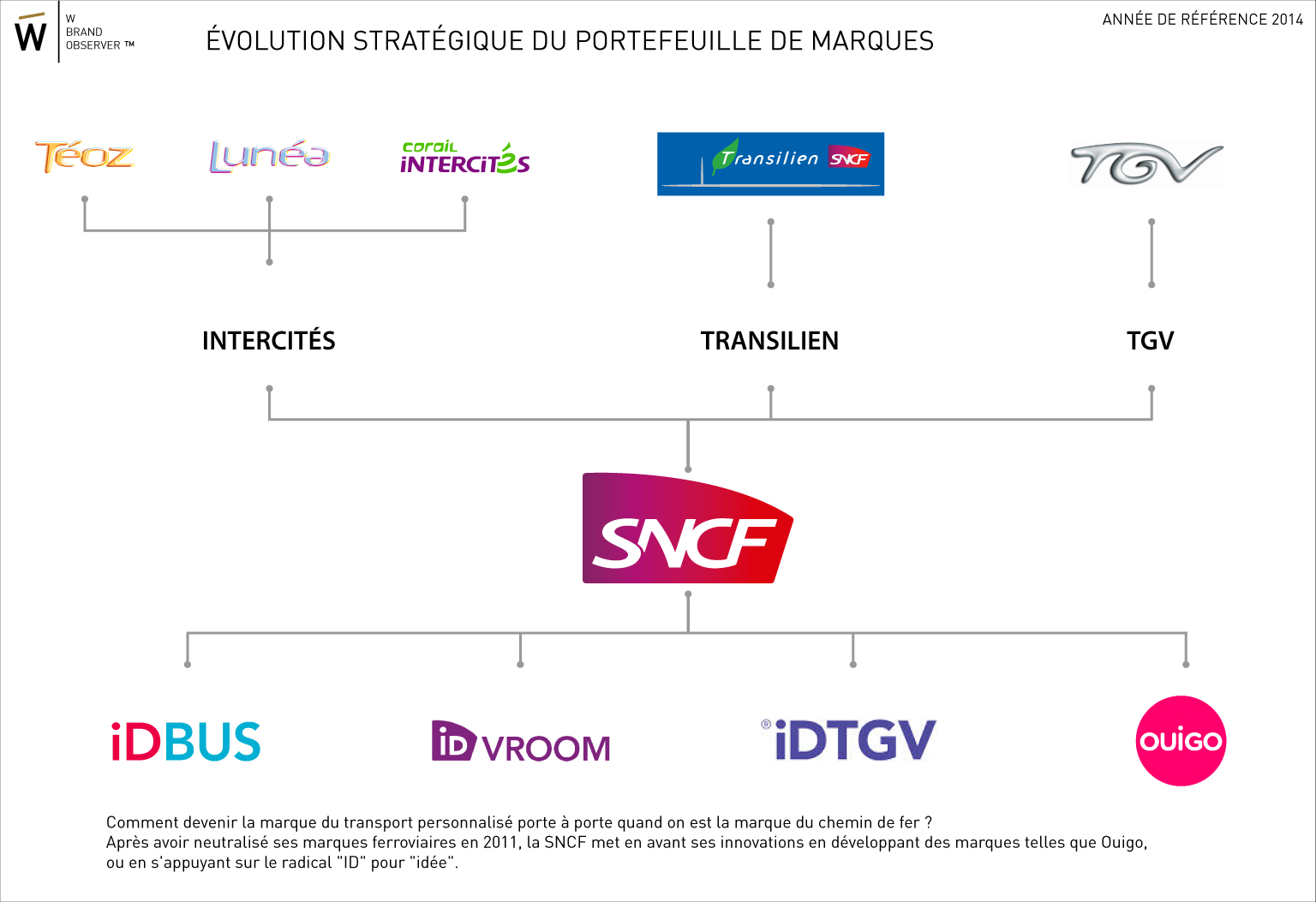 SNCF  architecture de marque et stratégie produits   Wonderful Brands 278788fac4ab